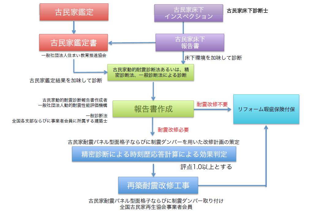 flow-saichiku